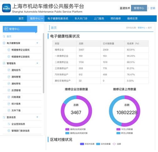 """2897户维修企业联网 上海""""一车一档""""电子健康档案基本建成"""